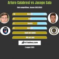 Arturo Calabresi vs Jacopo Sala h2h player stats