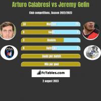 Arturo Calabresi vs Jeremy Gelin h2h player stats