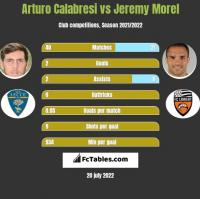 Arturo Calabresi vs Jeremy Morel h2h player stats