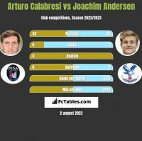 Arturo Calabresi vs Joachim Andersen h2h player stats