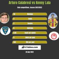 Arturo Calabresi vs Kenny Lala h2h player stats