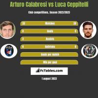 Arturo Calabresi vs Luca Ceppitelli h2h player stats