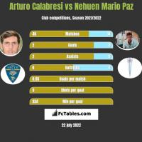 Arturo Calabresi vs Nehuen Mario Paz h2h player stats
