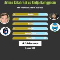 Arturo Calabresi vs Radja Nainggolan h2h player stats
