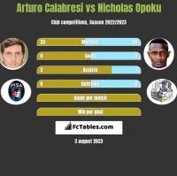 Arturo Calabresi vs Nicholas Opoku h2h player stats