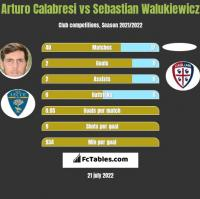 Arturo Calabresi vs Sebastian Walukiewicz h2h player stats