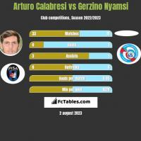 Arturo Calabresi vs Gerzino Nyamsi h2h player stats