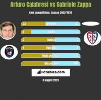 Arturo Calabresi vs Gabriele Zappa h2h player stats