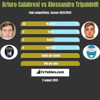 Arturo Calabresi vs Alessandro Tripaldelli h2h player stats