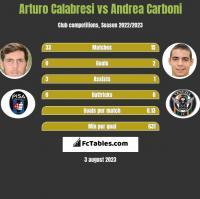 Arturo Calabresi vs Andrea Carboni h2h player stats