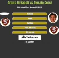 Arturo Di Napoli vs Alessio Cerci h2h player stats