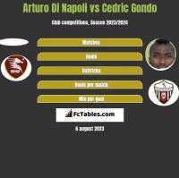 Arturo Di Napoli vs Cedric Gondo h2h player stats