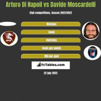 Arturo Di Napoli vs Davide Moscardelli h2h player stats