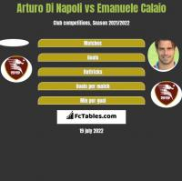 Arturo Di Napoli vs Emanuele Calaio h2h player stats