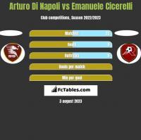 Arturo Di Napoli vs Emanuele Cicerelli h2h player stats