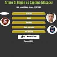 Arturo Di Napoli vs Gaetano Masucci h2h player stats