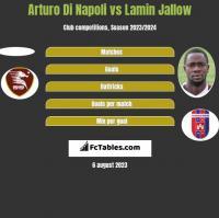 Arturo Di Napoli vs Lamin Jallow h2h player stats