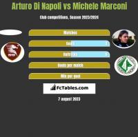 Arturo Di Napoli vs Michele Marconi h2h player stats