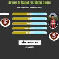 Arturo Di Napoli vs Milan Djuric h2h player stats