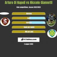 Arturo Di Napoli vs Niccolo Giannetti h2h player stats