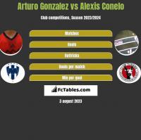 Arturo Gonzalez vs Alexis Conelo h2h player stats