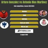 Arturo Gonzalez vs Antonio Rios Martinez h2h player stats