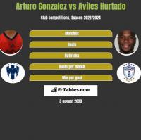 Arturo Gonzalez vs Aviles Hurtado h2h player stats
