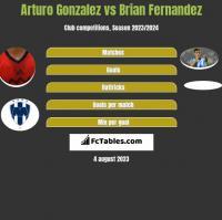 Arturo Gonzalez vs Brian Fernandez h2h player stats