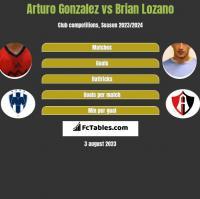 Arturo Gonzalez vs Brian Lozano h2h player stats