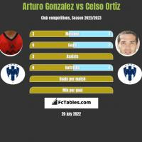 Arturo Gonzalez vs Celso Ortiz h2h player stats