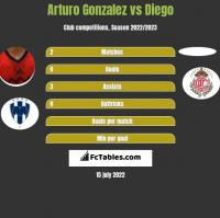 Arturo Gonzalez vs Diego h2h player stats