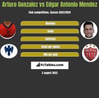 Arturo Gonzalez vs Edgar Antonio Mendez h2h player stats