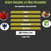 Arturo Gonzalez vs Elias Hernandez h2h player stats