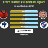 Arturo Gonzalez vs Emmanuel Gigliotti h2h player stats