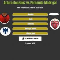 Arturo Gonzalez vs Fernando Madrigal h2h player stats