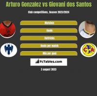 Arturo Gonzalez vs Giovani dos Santos h2h player stats
