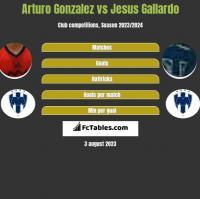 Arturo Gonzalez vs Jesus Gallardo h2h player stats