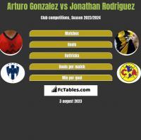 Arturo Gonzalez vs Jonathan Rodriguez h2h player stats