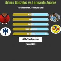 Arturo Gonzalez vs Leonardo Suarez h2h player stats