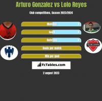 Arturo Gonzalez vs Lolo Reyes h2h player stats