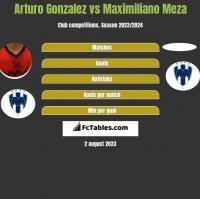 Arturo Gonzalez vs Maximiliano Meza h2h player stats