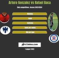 Arturo Gonzalez vs Rafael Baca h2h player stats