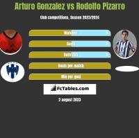 Arturo Gonzalez vs Rodolfo Pizarro h2h player stats