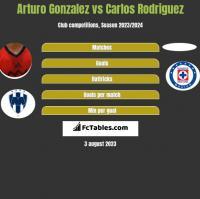 Arturo Gonzalez vs Carlos Rodriguez h2h player stats
