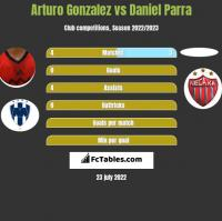 Arturo Gonzalez vs Daniel Parra h2h player stats