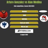 Arturo Gonzalez vs Alan Medina h2h player stats