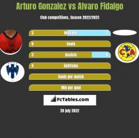 Arturo Gonzalez vs Alvaro Fidalgo h2h player stats