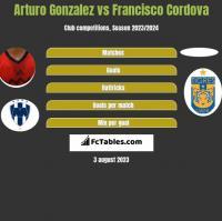 Arturo Gonzalez vs Francisco Cordova h2h player stats