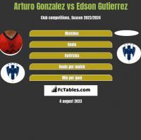 Arturo Gonzalez vs Edson Gutierrez h2h player stats