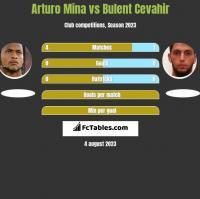 Arturo Mina vs Bulent Cevahir h2h player stats